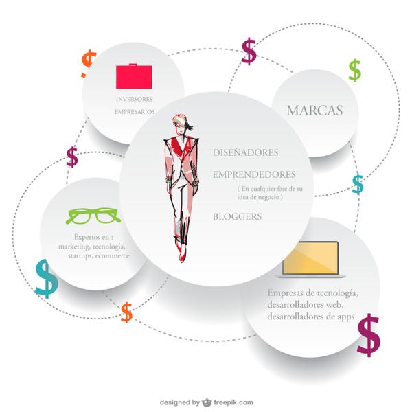 Fashionbiz2.0 - ecosystem