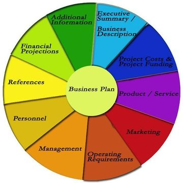Making a good business plan