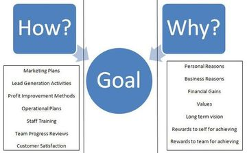 Business planning models