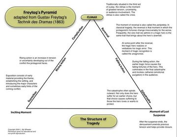 essays on revenge tragedy Characteristics of revenge tragedy - hamlet essay example the only clear precedent and influence for the renaissance genre is.