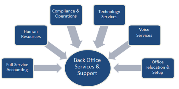 Outsourcing Service for Startups: Back-office Made Easy