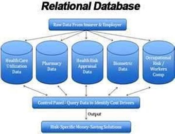 Intro to Relational Database Design & Entity Relationship Diagrams ...